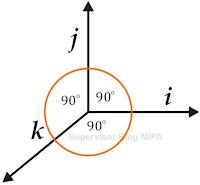 perkalian titik pada vektor satuan