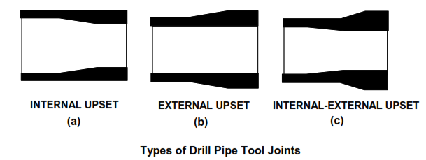 Drill Pipes Tool Joints and upset types