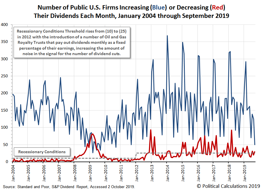 Number of Public U.S. Firms Increasing or Decreasing Their Dividends Each Month, January 2004 through September 2019