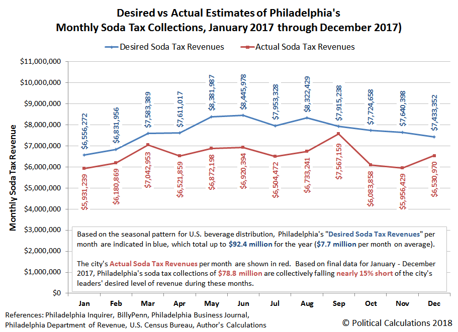 Desired vs Actual Estimates of Philadelphia's Monthly Soda Tax Collections, January 2017 through November 2017, with projection for December 2017