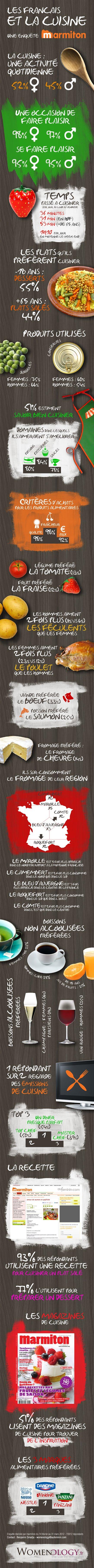 http://www.womenology.fr/secteurs/infographie-francais-cuisine/