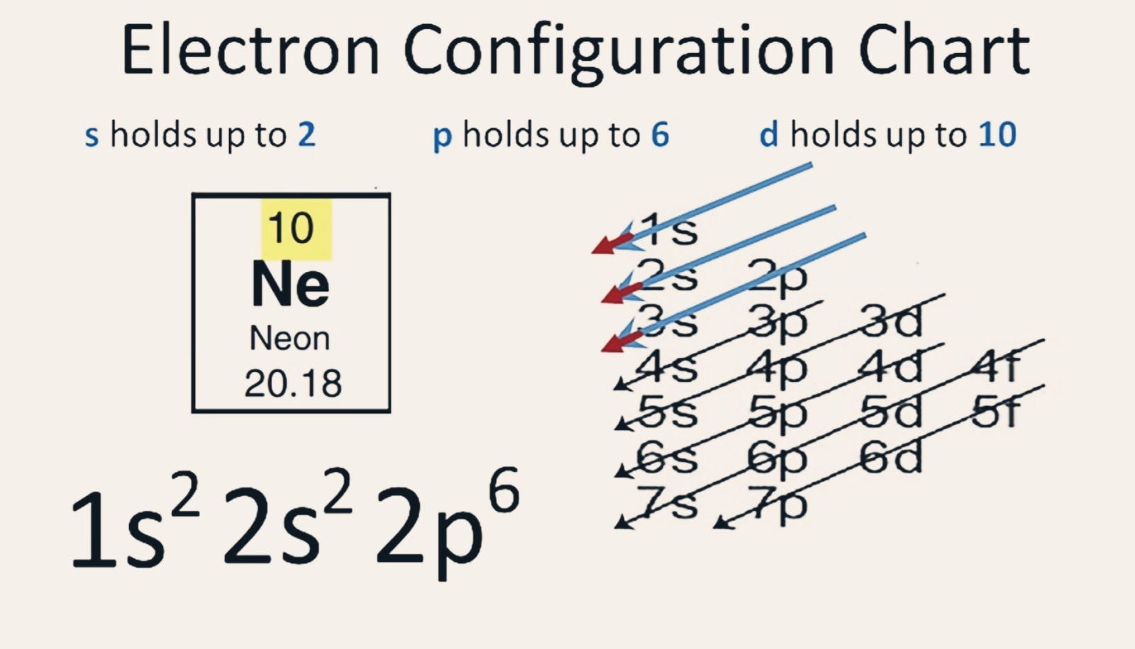 5 Steps Electron Configuration For Or Of Neon In Just 5