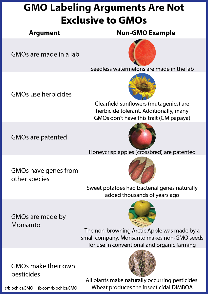 FrankenFoodFacts: GMO labeling arguments are not exclusive to GMOs