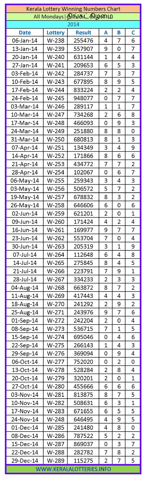 Kerala Lottery Winning Number Chart Monday -2014