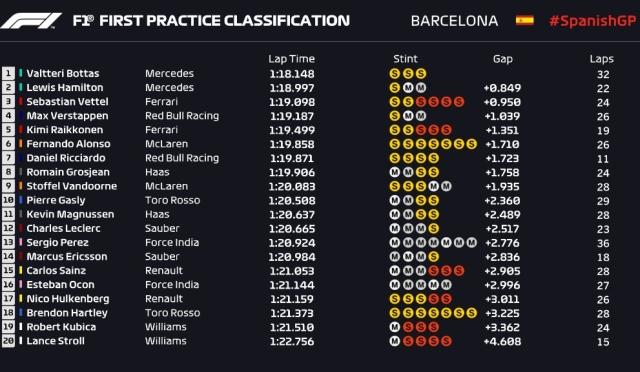 Wyniki pierwszego treningu Grand Prix Hiszpanii Robert Kubica