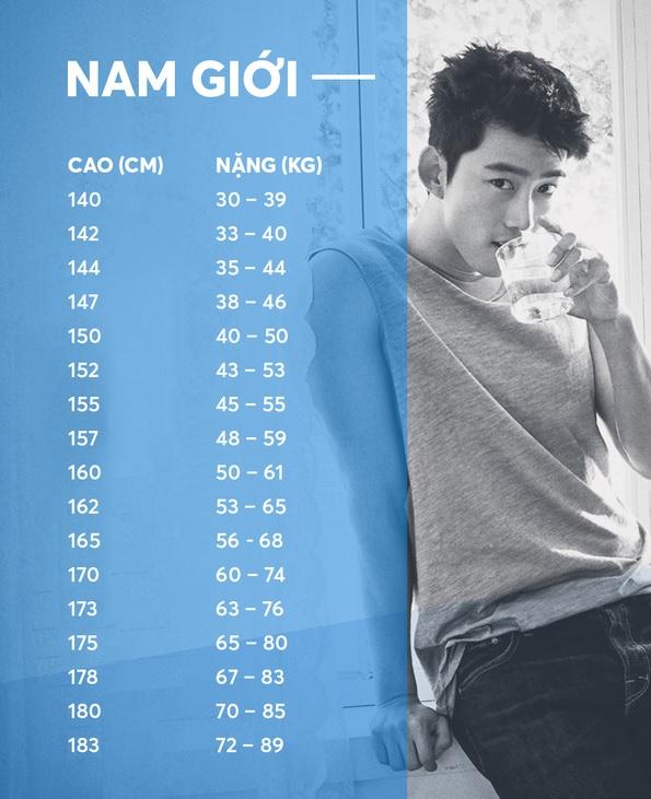 Chiều cao cân nặng chuẩn của nam giới