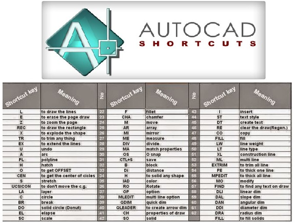 AUTOCAD Shortcut Keys  Electrical Blog