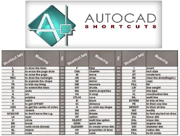 AUTOCAD Shortcut Keys  Electrical Blog