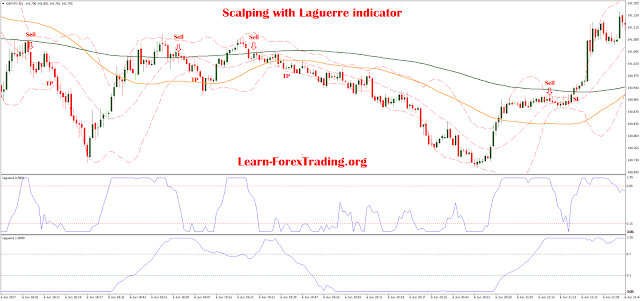 1 min Scalping with Laguerre indicator