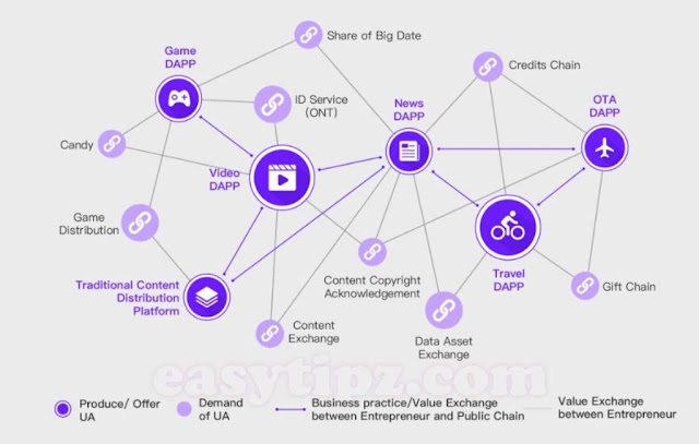Review Merculet ICO - The Ecosystem for Value Distribution for Internet Users