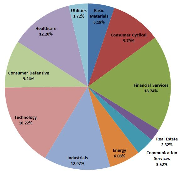portfolio sector classification