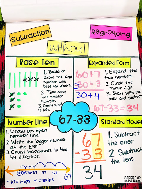 Subtraction strategies also methods for teaching two digit rh saddleupfor ndgrade