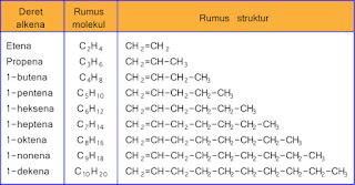 contoh-contoh senyawa alkena