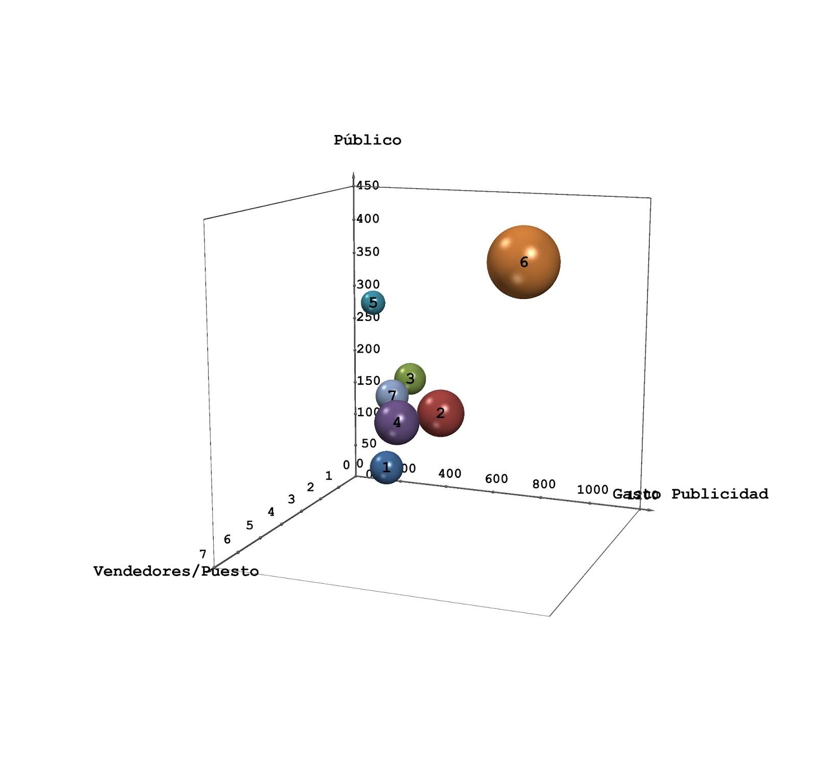 Diagramas De Burbuja En 3d Para Excel