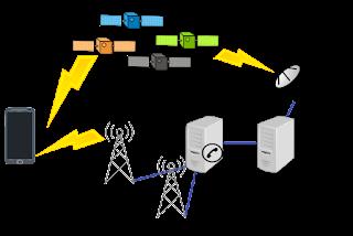 GPS funcionamiento y seguimiento de dispositivos