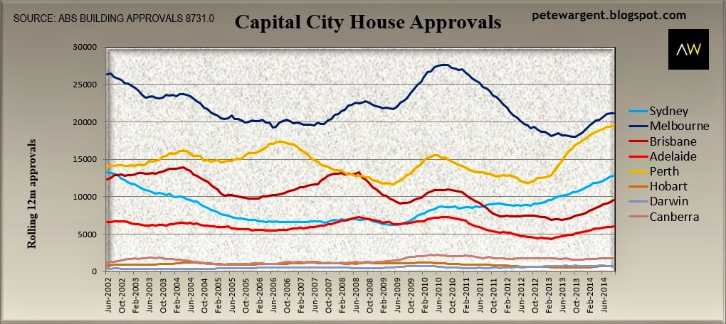Capital city approvals
