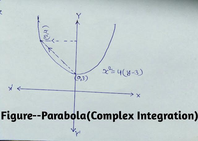 Real Line Integral (complex Integration)