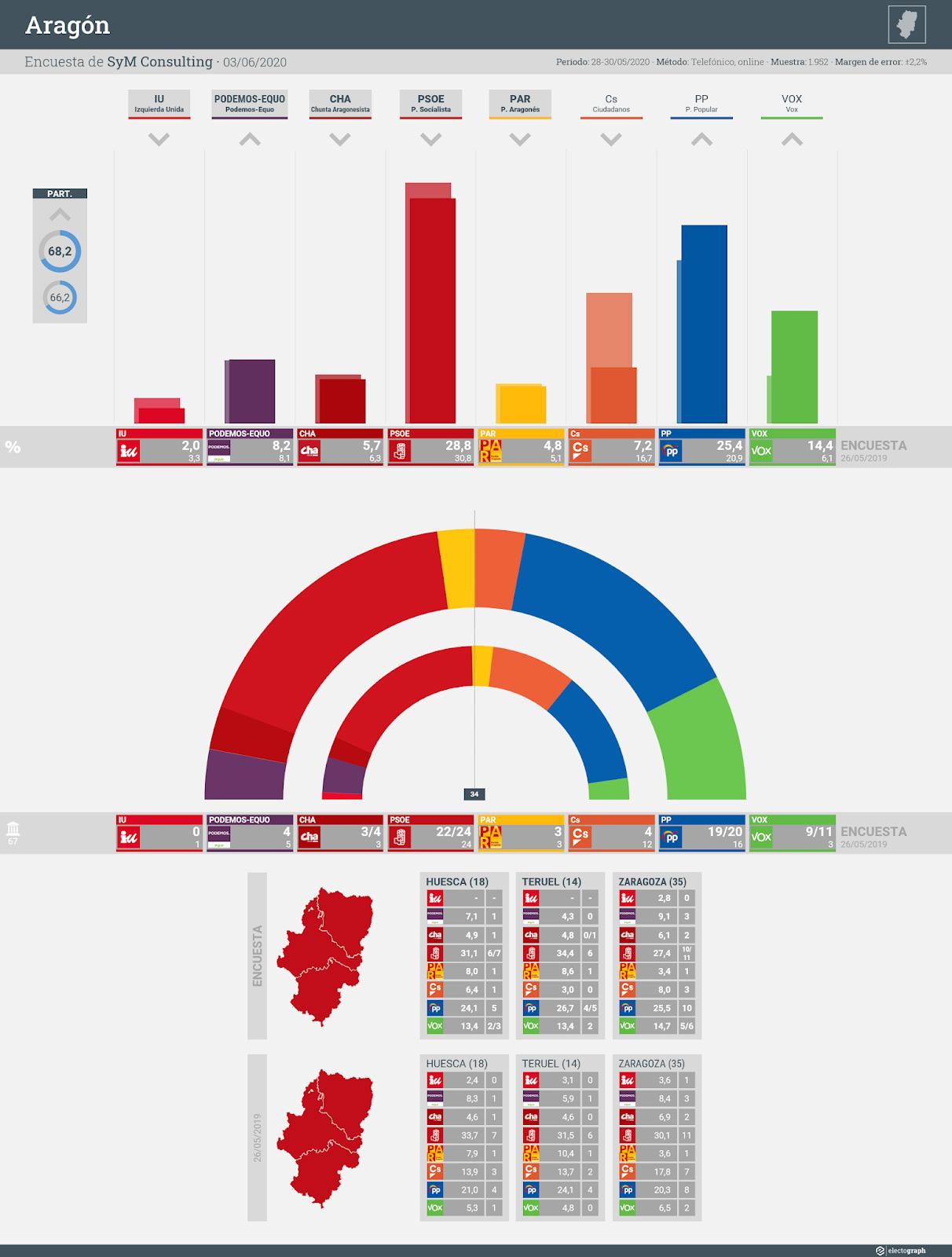Gráfico de la encuesta para elecciones autonómicas en Aragón realizada por SyM Consulting, 3 de junio de 2020