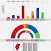ARAGÓN · Encuesta SyM Consulting 03/06/2020: IU 2,0%, PODEMOS-EQUO 8,2% (4), CHA 5,7% (3/4), PSOE 28,8% (22/24), PAR 4,8% (3), Cs 7,2% (4), PP 25,4% (19/20), VOX 14,4% (9/11)