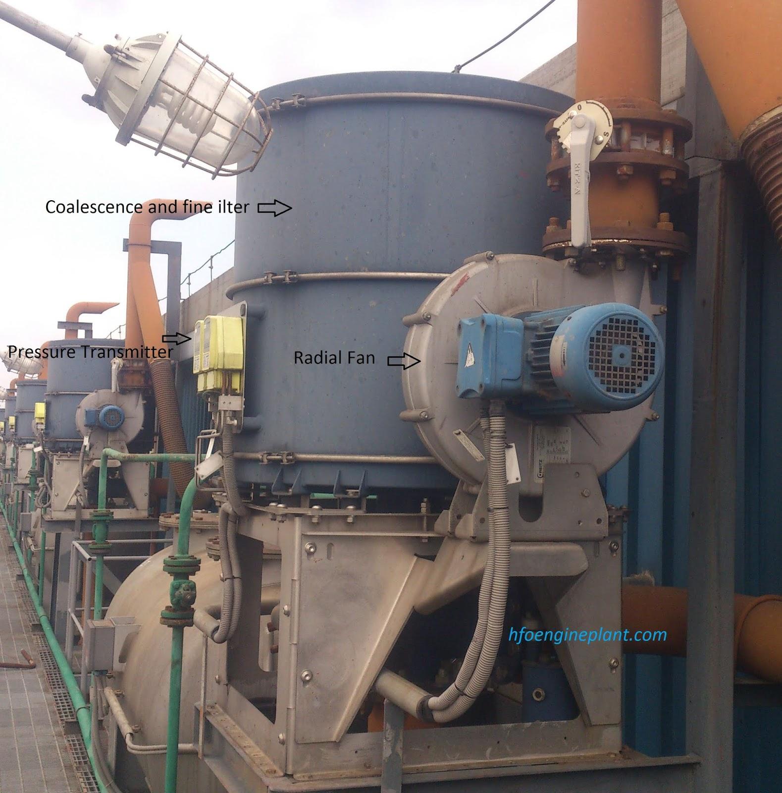 oil mist eliminator components