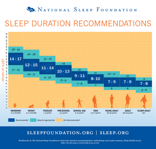 Here's How Much Sleep You Need According To Your Age