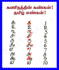 INDIA: Tamil units of measurement  அளவீட்டு