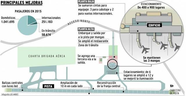 Aeropuerto El Plumerillo Mendoza Fuente Diario Los Andes