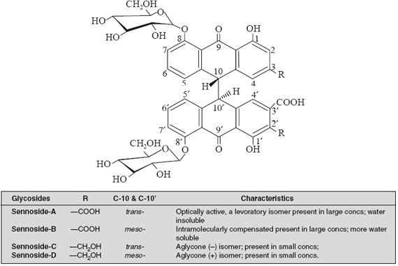 sennosides A, B, C and D