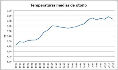 Temperatura media de otoño Talamanca de Jarama