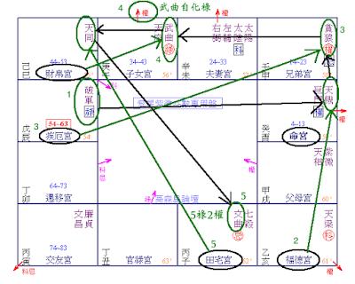 梁若瑜飛星斗數教學雨荷老師-如何計算祿權有多少?