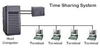 Tujuan dan Sejarah Jaringan Komputer (Computer Network)