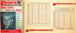 PIB-ul și datoria externă în timpul lui Ceaușescu