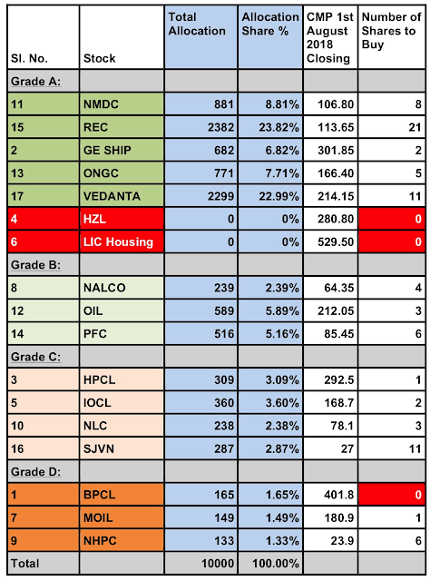Glorious Indian Stocks to Buy this August 2018 : Summary of Total Allocation of Funds and the number of stocks to buy
