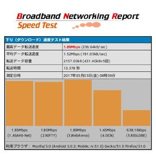 機内インターネット接続スピード