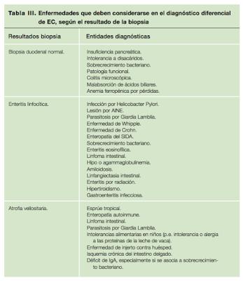 enfermedad celiaca diagnostico diferencial gluten