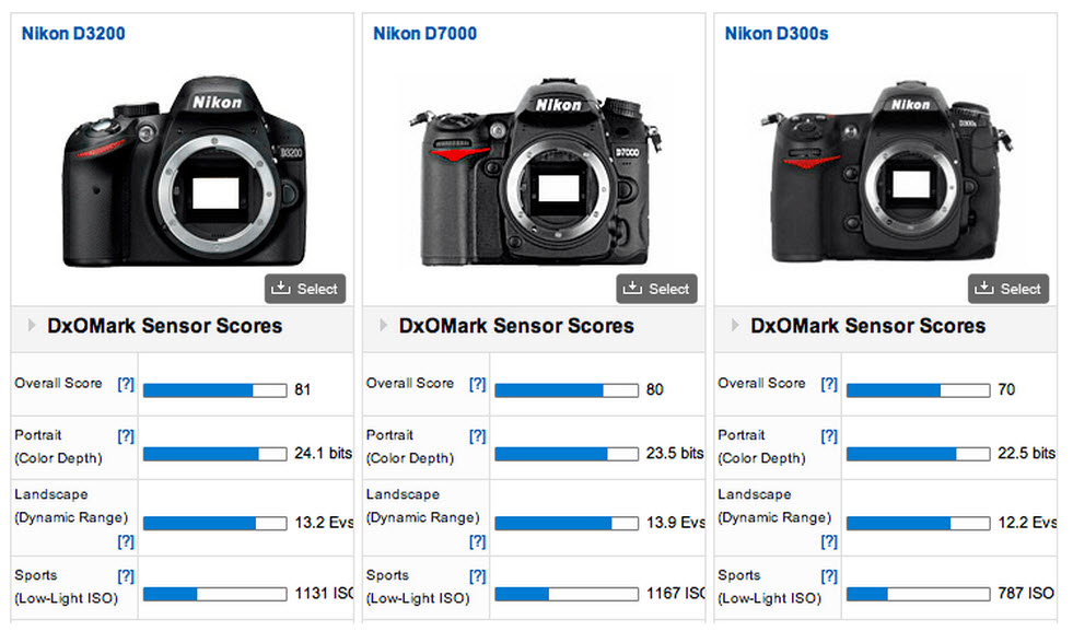 Is The Nikon D7000 Full Frame - Page 4 - Frame Design & Reviews ✓