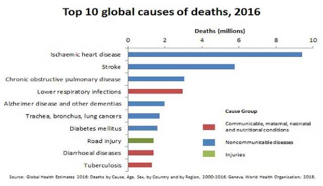 Setiap harinya di dunia ada saja insan yang meninggal lantaran penyakit 10 PENYEBAB UTAMA KEMATIAN TERTINGGI DI DUNIA