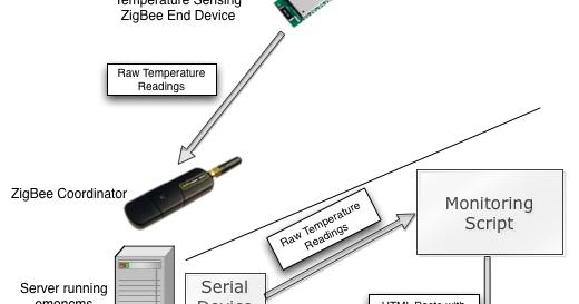 Arduino, Zigbee and Embedded Development: ProBee Based