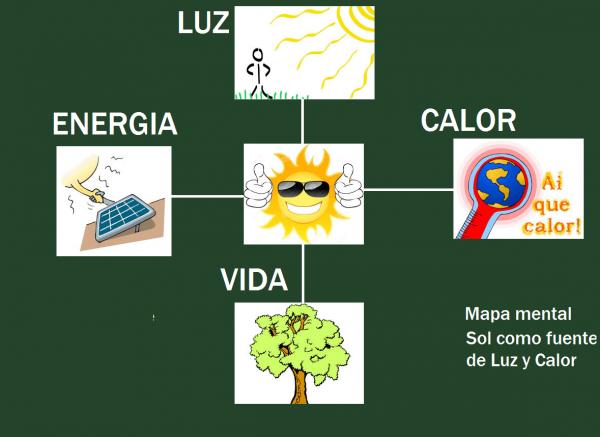 f08c976c04 El sol como fuente de luz y calor: EL SOL COMO FUENTE DE ENERGÍA Y CALOR