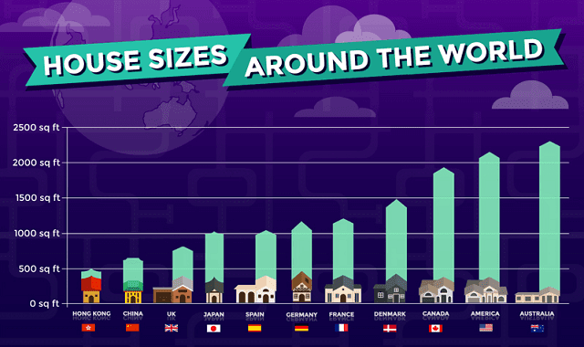 House Sizes Around the World