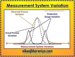 Variation in Measurement system