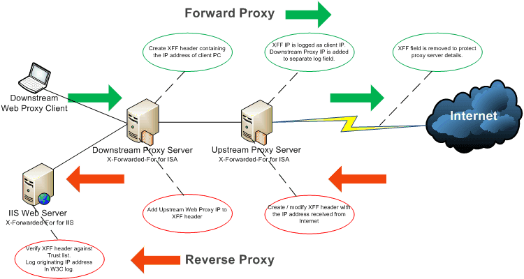 Nginx proxy proxy_add_x_forwarded_for