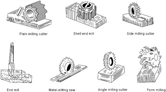 TYPE OF MILLING CUTTER EPUB