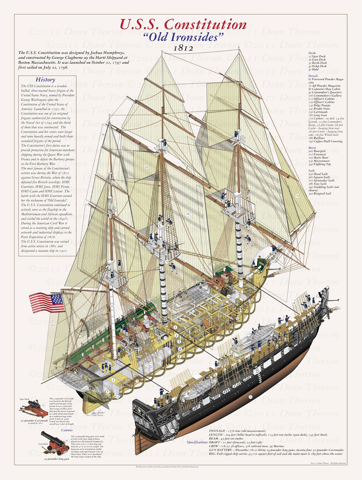 Uss Constitution Diagram How Do You Use A Venn Naval Analyses Infographics 18 Age Of Sail Warships