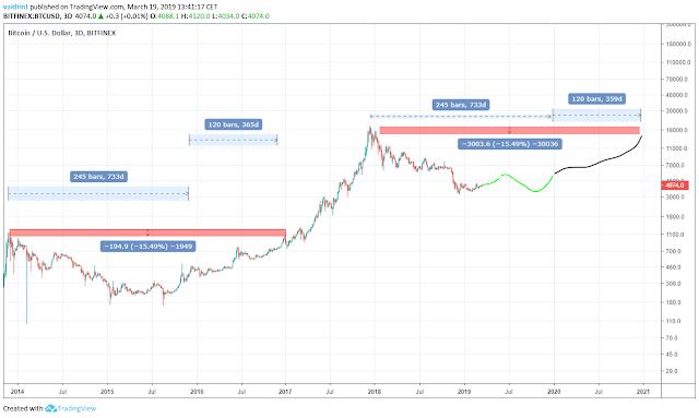 Prediksi Harga Bitcoin 2020