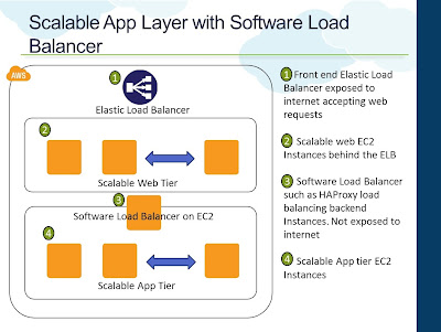 Scalable App Layer with Software Load Balancer