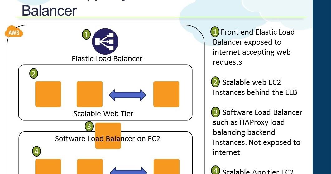 Raghuraman: AWS VPC, Internal Load Balancer and Scaling