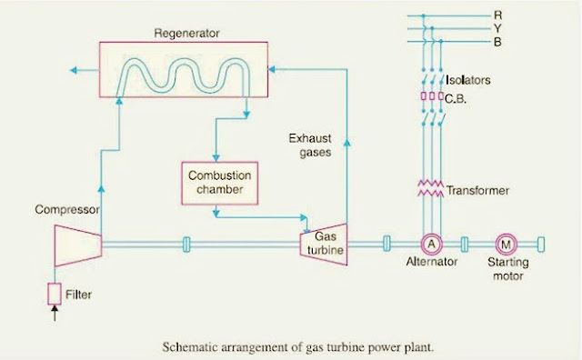 mechanical engineering diagram of gas power plant geothermal electricity