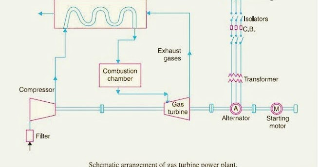 Mechanical Engineering Diagram Of Gas Power Plant