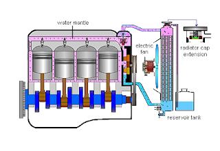 sistem radiator